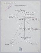 """""""Web of Communications"""" chart, July 1940"""
