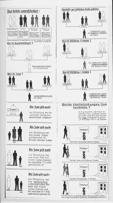Schema grafico delle Leggi di Norimberga. Le figure rappresentano Tedeschi,  Ebrei, e  cittadini di sangue misto. Germania 1935.