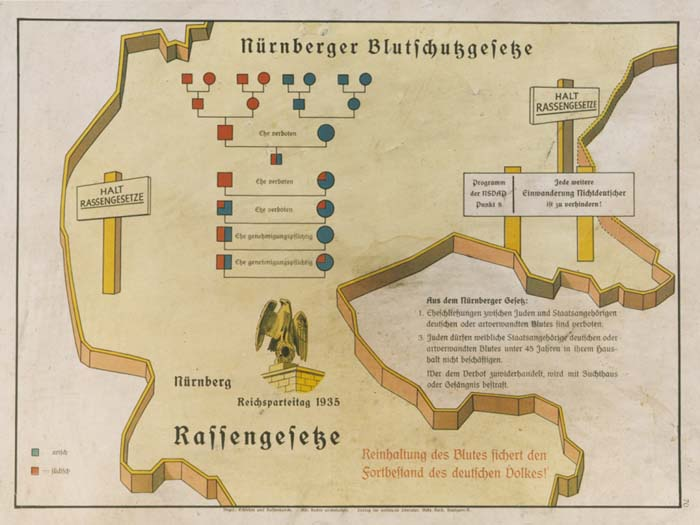 "Eugenics poster entitled ""The Nuremberg Law for the Protection of Blood and German Honor.""  The illustration is a stylized map of the borders of central Germany upon which is imposed a schematic of the forbidden degrees of marriage between Aryans and non-Aryans and the text of the Law for the Protection of German Blood. The German text at the bottom reads, ""Maintaining the purity of blood insures the survival of the German people."""