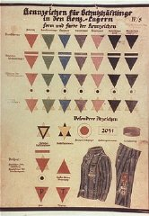 A chart of prisoner markings used in German concentration camps.