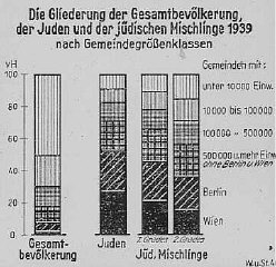 "Chart showing the breakdown of Jews and Jews of ""mixed..."