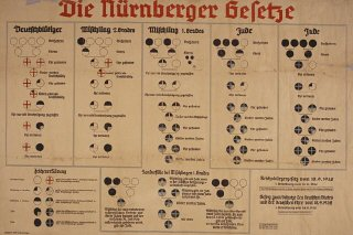 "Chart with the title: ""Die Nurnberger Gesetze.""..."