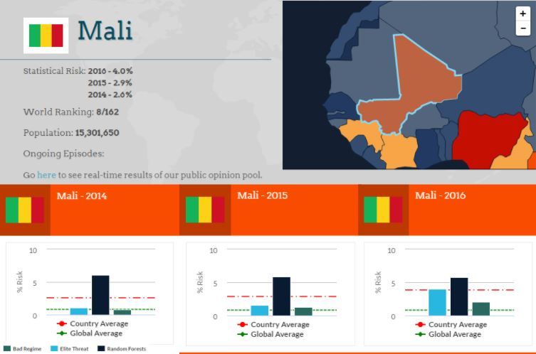 Mali Risk Assessments 2014, 2015, 2015