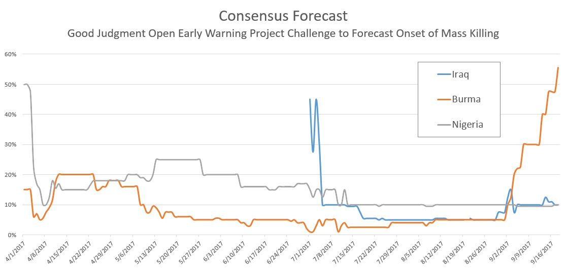 Consensus forecasts for Burma, Iraq, and Nigeria; April 1-September 19.