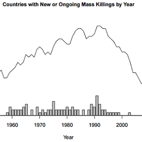 In this chart of Countries with New or Ongoing Mass Killings by Year, the line shows the number of countries with ongoing events of mass killing, and the bars show new onsets. Data Source: Early Warning Project episodes of state-led mass killing (available on Github/earlywarningproject)