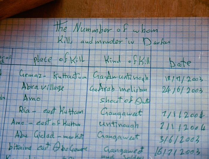 List of massacres, compiled by refugees in Touloum refugee camp, Chad. The refugees are desperate to have their stories told - they want the world to know where, when, what and who. May 2004. <i>US Holocaust Memorial Museum</i>
