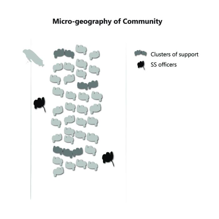 Microgeography of community.