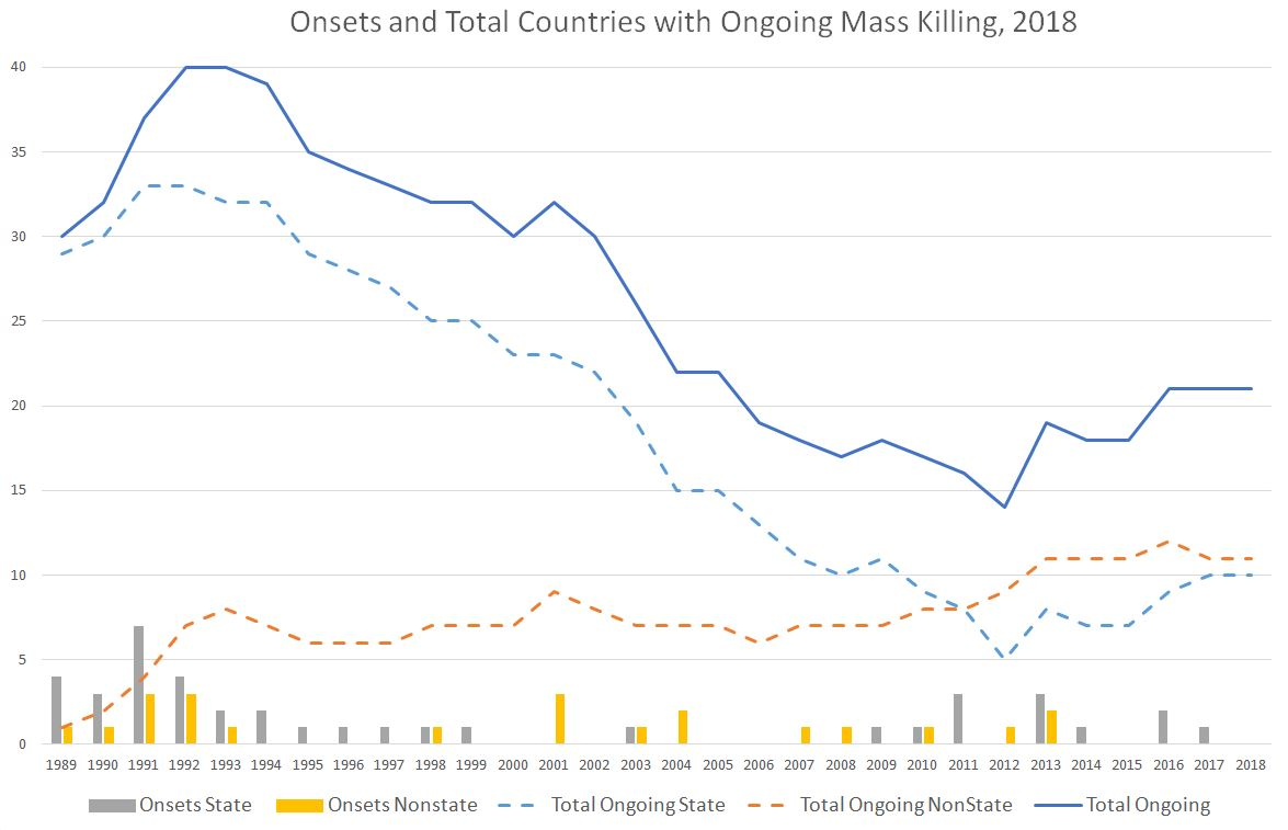 In the chart above, the lines show the number of countries with at least one ongoing state-led, non-state-led, or either type of mass killing episode, and the bars show new onsets in each year. (Data Source: Early Warning Project episodes of state-led mass killing, available on Github: https://github.com/EarlyWarningProject)