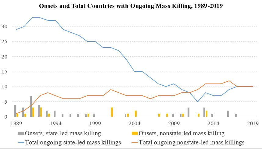 In the chart above the lines shows the number of ongoing state-led and nonstate-led mass killing episodes. The bars show new onsets of state-led and nonstate-led mass killing.