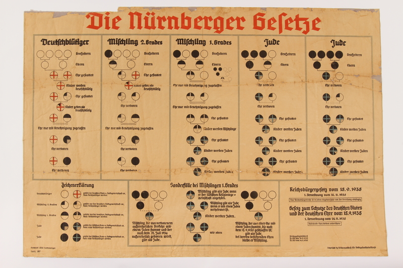 1996.113.1 front Nuremberg Race Law teaching chart for explaining blood purity laws