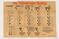 1996.113.1 front Nuremberg Race Law teaching chart for explaining blood purity laws  Click to enlarge