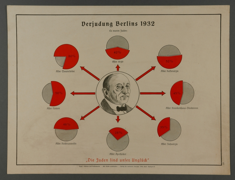 1990.120.6 front Educational poster showing Jewish control of Berlin professions