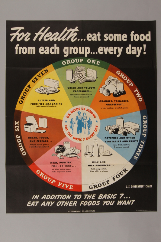 1988.42.25 front Eat the Basic 7 poster with a pie chart of food groups