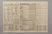 1988.42.58 back US ration point guide poster with tables for February 1944  Click to enlarge