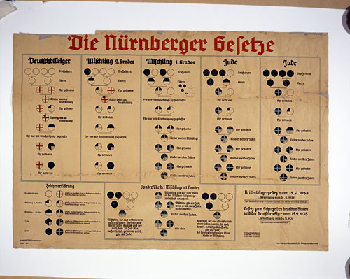 the nuremberg laws Two distinct laws passed in nazi germany in september 1935 are known collectively as the nuremberg laws: the reich citizenship law and the law for the protection of german blood and german.